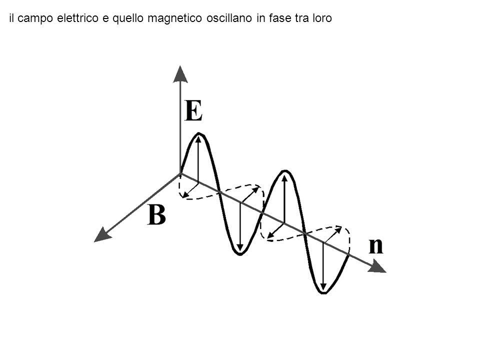 il campo elettrico e quello magnetico oscillano in fase tra loro