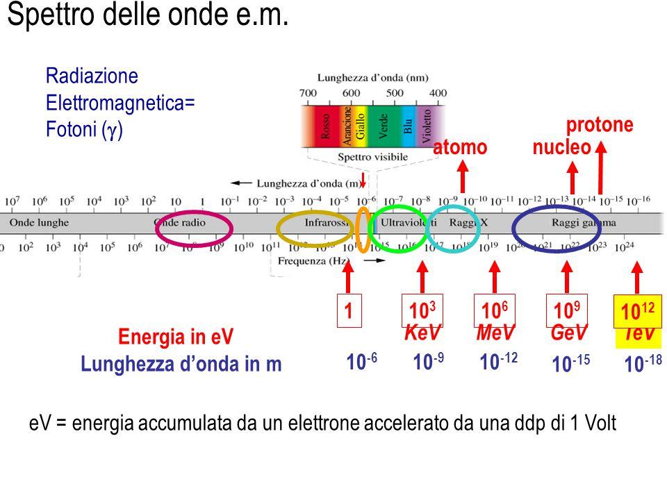 Radiazione Elettromagnetica= Fotoni (  ) eV = energia accumulata da un elettrone accelerato da una ddp di 1 Volt Energia in eV Lunghezza d'onda in m atomonucleo protone TeV 1 10 3 10 6 10 9 MeVGeVKeV 10 12 10 -6 10 -9 10 -15 10 -18 10 -12 Spettro delle onde e.m.