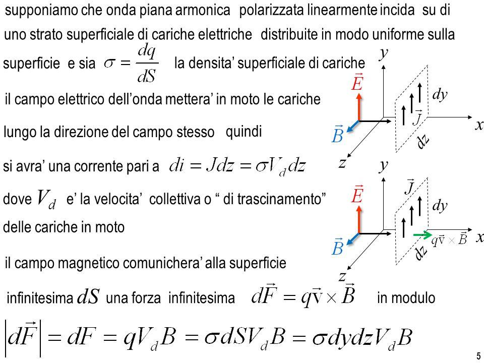 5 supponiamo che onda piana armonica e sia la densita' superficiale di cariche il campo elettrico dell'onda mettera' in moto le cariche si avra' una corrente pari a dove V d e' la velocita' collettiva o di trascinamento il campo magnetico comunichera' alla superficie in modulo superficie uno strato superficiale di cariche elettriche lungo la direzione del campo stesso una forza infinitesima delle cariche in moto infinitesima dS x z y dy dz quindi polarizzata linearmente incida su di distribuite in modo uniforme sulla x z y dy dz