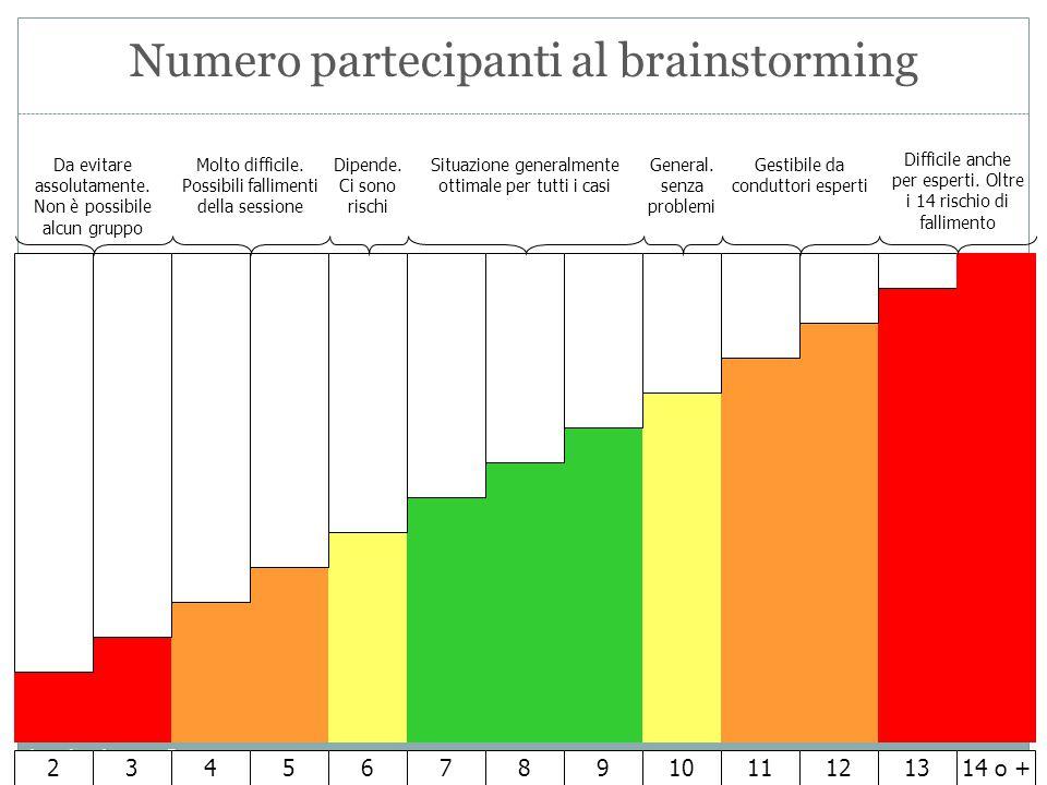claudio.bezzi@me.com Numero partecipanti al brainstorming