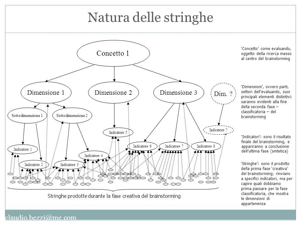 claudio.bezzi@me.com Natura delle stringhe 'Indicatori': sono il risultato finale del brainstorming, e appariranno a conclusione dell'ultima fase (sin