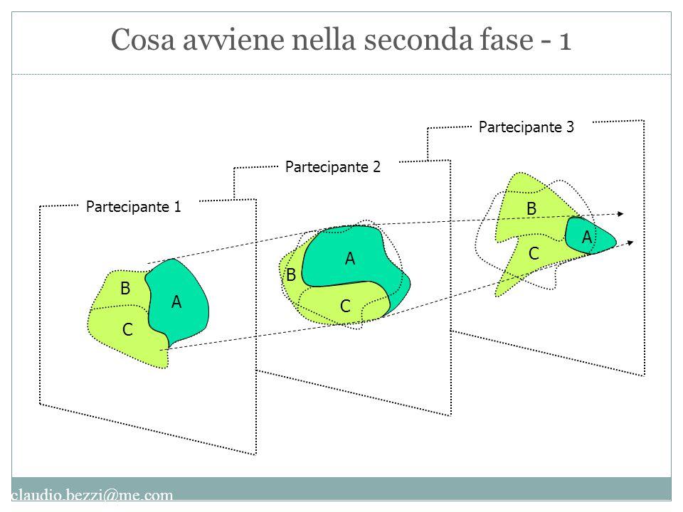claudio.bezzi@me.com A B C A B C A B C Partecipante 1 Partecipante 2 Partecipante 3 Cosa avviene nella seconda fase - 1
