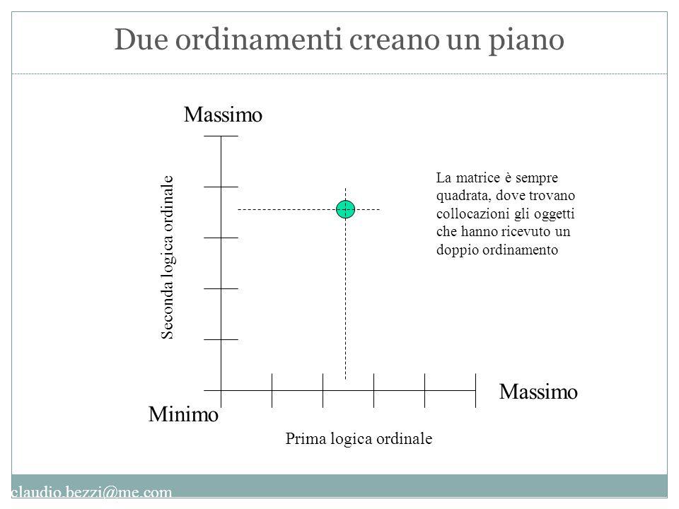 claudio.bezzi@me.com Minimo Massimo La matrice è sempre quadrata, dove trovano collocazioni gli oggetti che hanno ricevuto un doppio ordinamento Prima