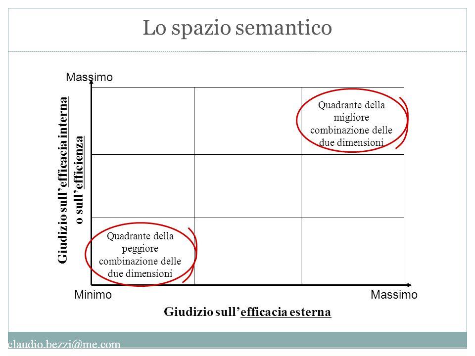 claudio.bezzi@me.com Giudizio sull'efficacia esterna Giudizio sull'efficacia interna o sull'efficienza MinimoMassimo Quadrante della migliore combinaz