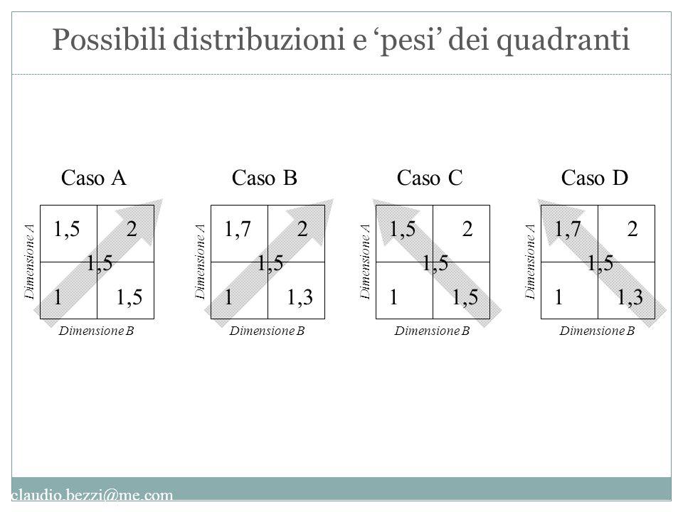 claudio.bezzi@me.com 1 21,5 Dimensione B Dimensione A Caso A 1,5 1 21,7 1,3 Dimensione B Dimensione A Caso B 1,5 1 2 Dimensione B Dimensione A Caso C