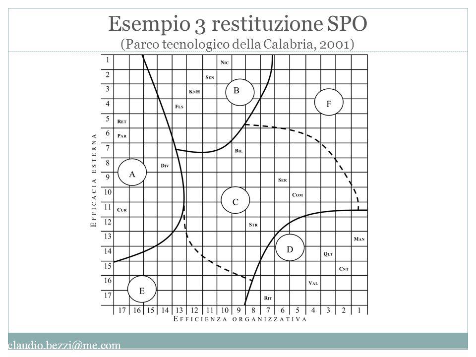 Esempio 3 restituzione SPO (Parco tecnologico della Calabria, 2001)