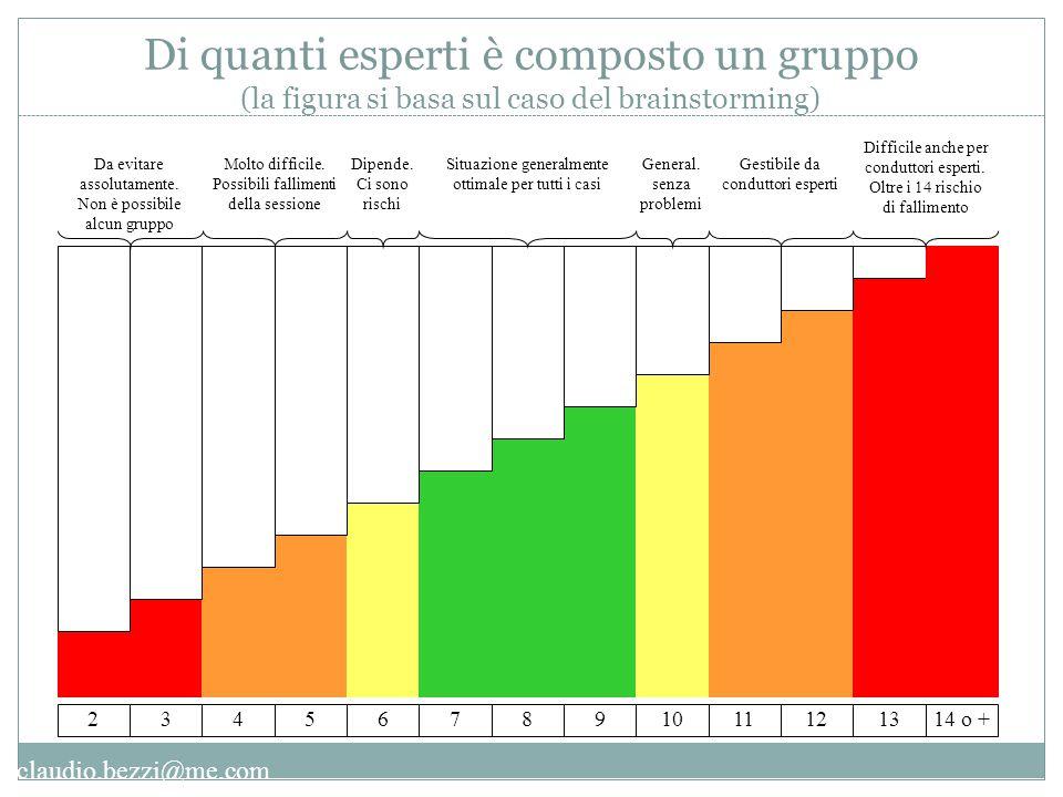claudio.bezzi@me.com Di quanti esperti è composto un gruppo (la figura si basa sul caso del brainstorming)