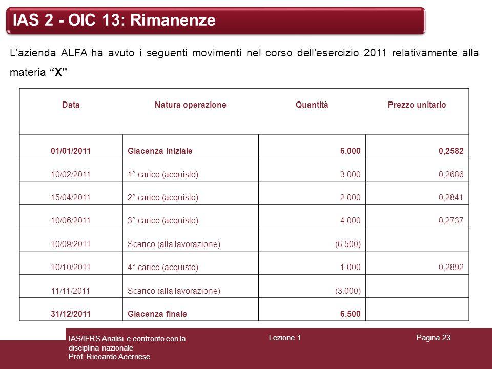 Lezione 1Pagina 23 IAS/IFRS Analisi e confronto con la disciplina nazionale Prof. Riccardo Acernese IAS 2 - OIC 13: Rimanenze L'azienda ALFA ha avuto