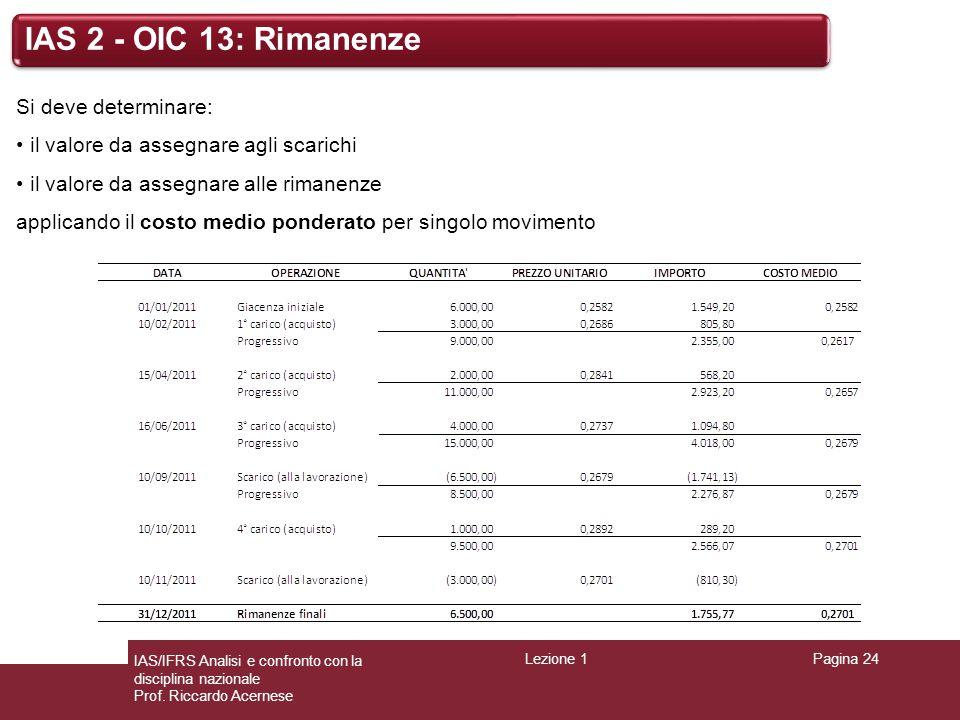 Lezione 1Pagina 24 IAS/IFRS Analisi e confronto con la disciplina nazionale Prof. Riccardo Acernese IAS 2 - OIC 13: Rimanenze Si deve determinare: il
