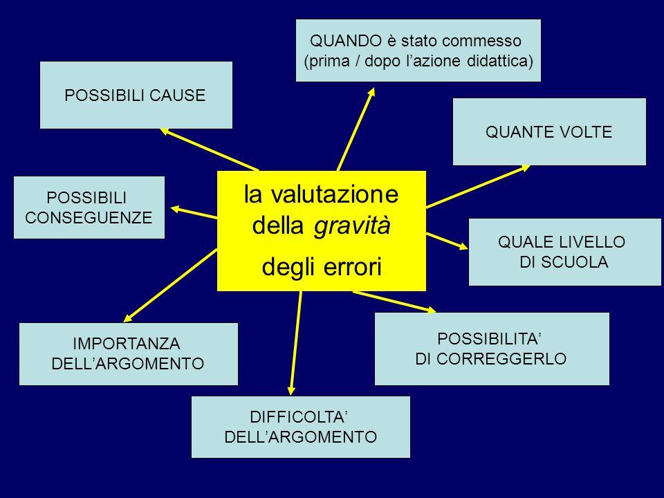 la valutazione della gravità degli errori QUANDO è stato commesso (prima / dopo l'azione didattica) QUANTE VOLTE POSSIBILI CAUSE POSSIBILI CONSEGUENZE IMPORTANZA DELL'ARGOMENTO DIFFICOLTA' DELL'ARGOMENTO QUALE LIVELLO DI SCUOLA POSSIBILITA' DI CORREGGERLO
