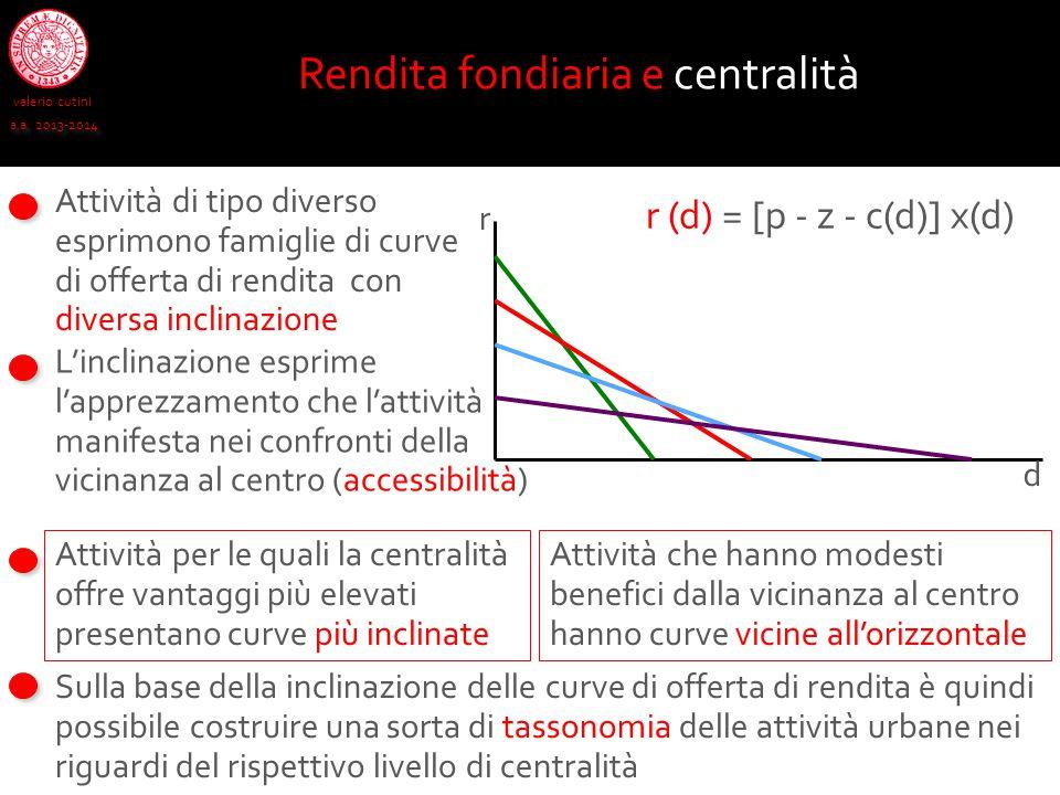 r (d) = [p - z - c(d)] x(d) valerio cutini a.a. 2013-2014 Rendita fondiaria e centralità Attività di tipo diverso esprimono famiglie di curve di offer