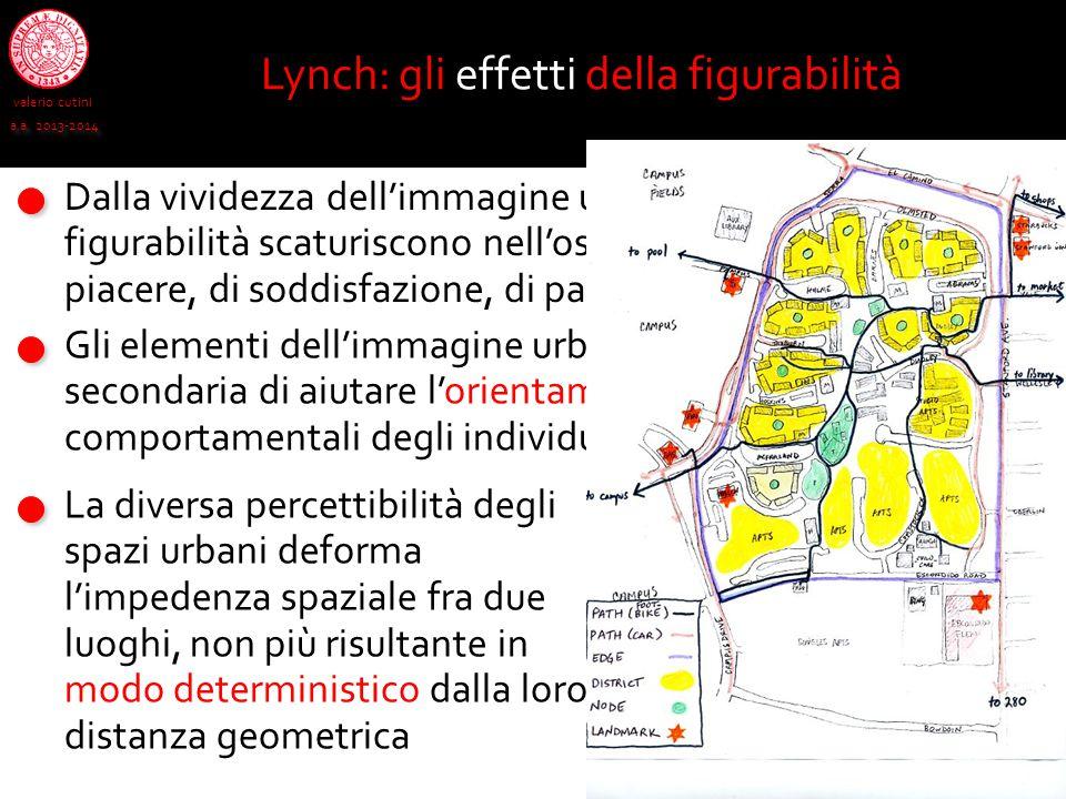 valerio cutini a.a. 2013-2014 Lynch: gli effetti della figurabilità Dalla vividezza dell'immagine urbana assicurata dalla figurabilità scaturiscono ne