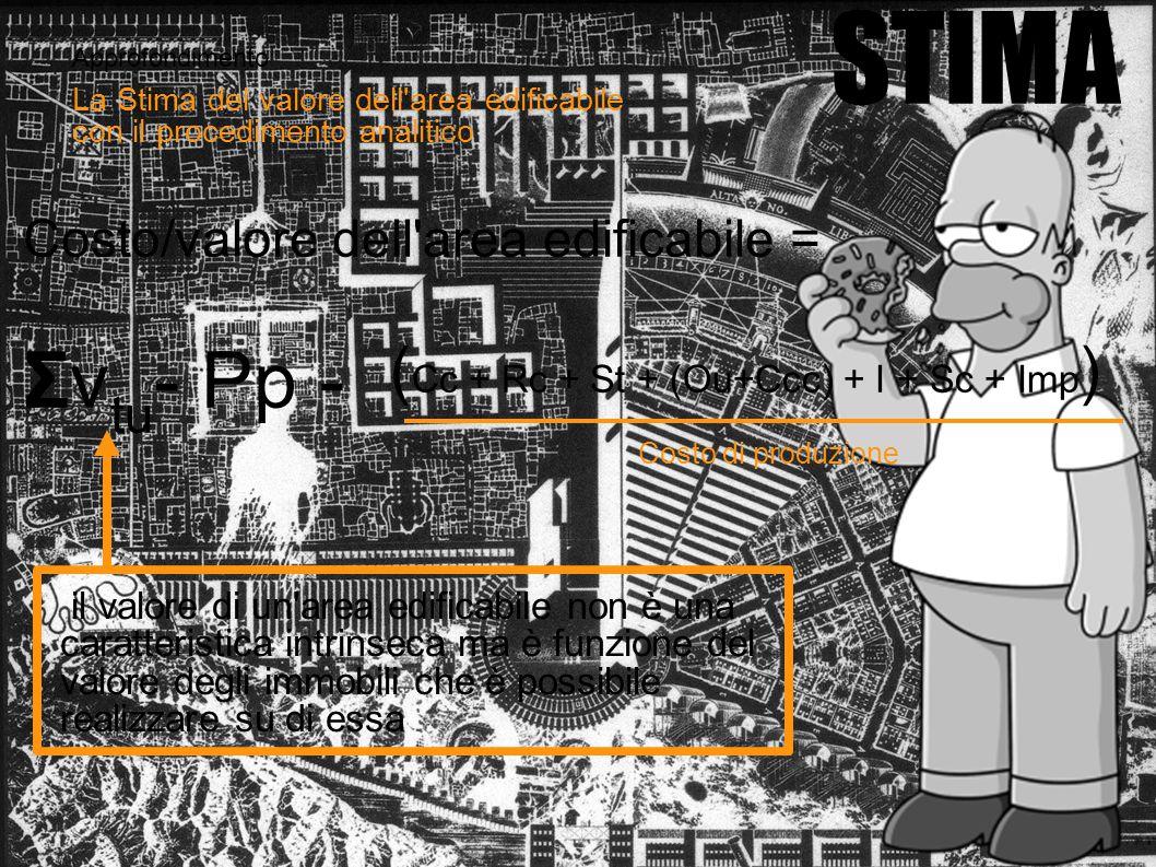 Approfondimento STIMA La Stima del valore dell'area edificabile con il procedimento analitico ( Cc + Rc + St + (Ou+Ccc) + I + Sc + Imp ) Costo/valore