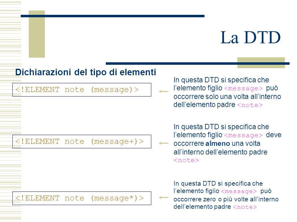 La DTD Dichiarazioni del tipo di elementi In questa DTD si specifica che l'elemento figlio può occorrere solo una volta all'interno dell'elemento padre In questa DTD si specifica che l'elemento figlio deve occorrere almeno una volta all'interno dell'elemento padre In questa DTD si specifica che l'elemento figlio può occorrere zero o più volte all'interno dell'elemento padre