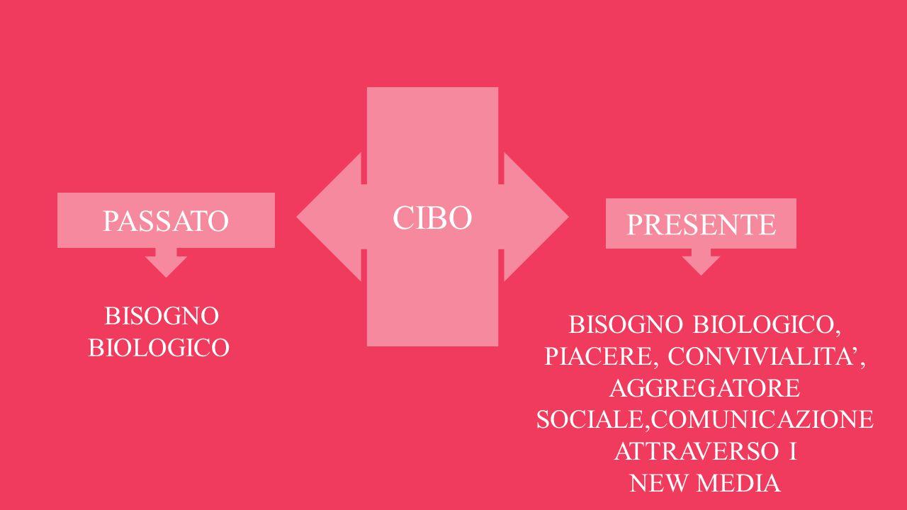 CIBO PASSATO PRESENTE BISOGNO BIOLOGICO BISOGNO BIOLOGICO, PIACERE, CONVIVIALITA', AGGREGATORE SOCIALE,COMUNICAZIONE ATTRAVERSO I NEW MEDIA