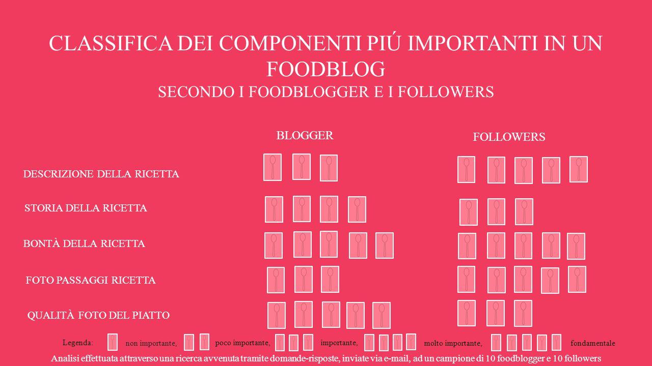CLASSIFICA DEI COMPONENTI PIÚ IMPORTANTI IN UN FOODBLOG SECONDO I FOODBLOGGER E I FOLLOWERS Analisi effettuata attraverso una ricerca avvenuta tramite domande-risposte, inviate via e-mail, ad un campione di 10 foodblogger e 10 followers BLOGGER FOLLOWERS DESCRIZIONE DELLA RICETTA STORIA DELLA RICETTA BONTÀ DELLA RICETTA FOTO PASSAGGI RICETTA QUALITÀ FOTO DEL PIATTO Legenda: non importante, poco importante,importante, molto importante,fondamentale