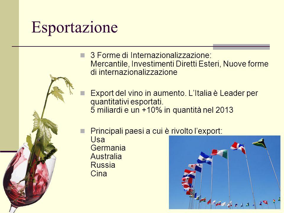 Esportazione 3 Forme di Internazionalizzazione: Mercantile, Investimenti Diretti Esteri, Nuove forme di internazionalizzazione Export del vino in aume