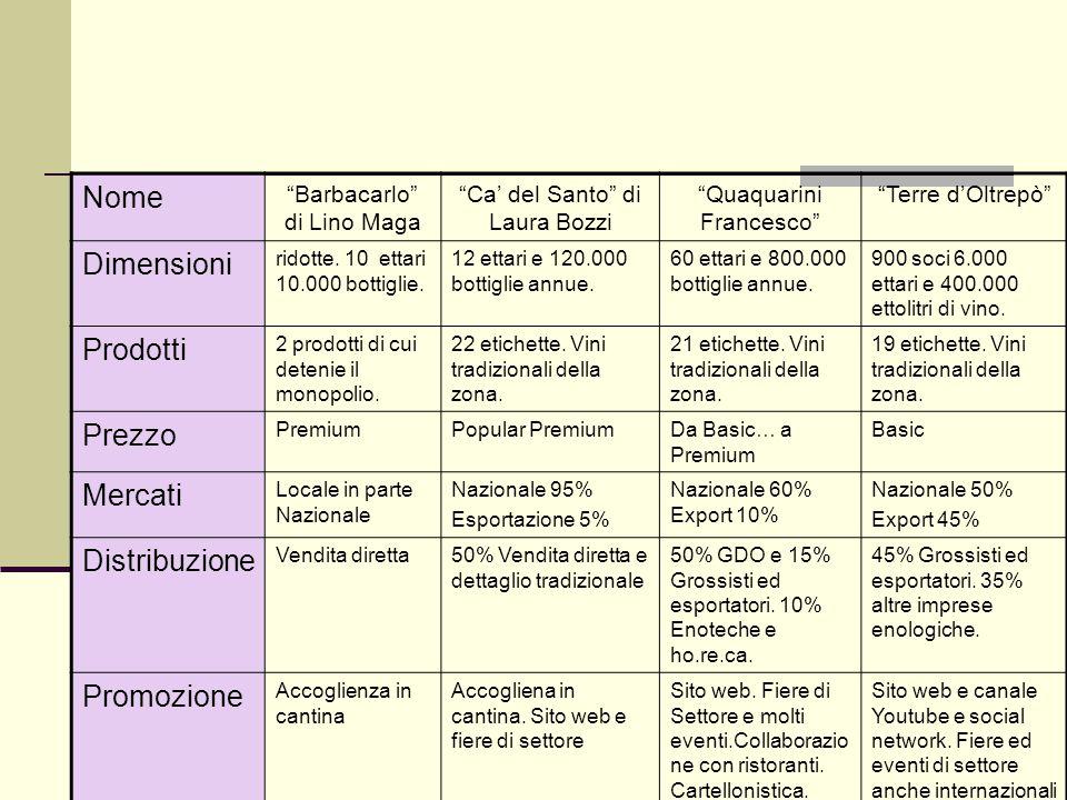 """Nome """"Barbacarlo"""" di Lino Maga """"Ca' del Santo"""" di Laura Bozzi """"Quaquarini Francesco"""" """"Terre d'Oltrepò"""" Dimensioni ridotte. 10 ettari 10.000 bottiglie."""