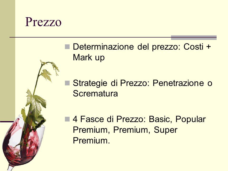 Prezzo Determinazione del prezzo: Costi + Mark up Strategie di Prezzo: Penetrazione o Scrematura 4 Fasce di Prezzo: Basic, Popular Premium, Premium, S