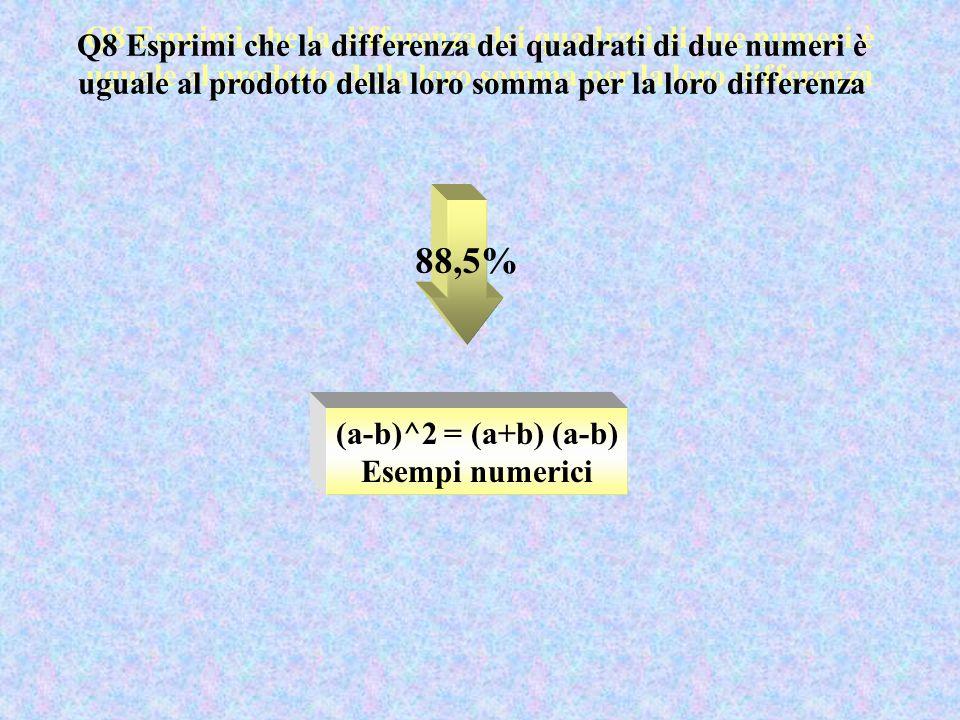 Q8 Esprimi che la differenza dei quadrati di due numeri è uguale al prodotto della loro somma per la loro differenza 88,5% (a-b)^2 = (a+b) (a-b) Esempi numerici