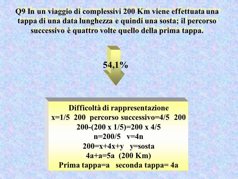 Q9 In un viaggio di complessivi 200 Km viene effettuata una tappa di una data lunghezza e quindi una sosta; il percorso successivo è quattro volte quello della prima tappa.