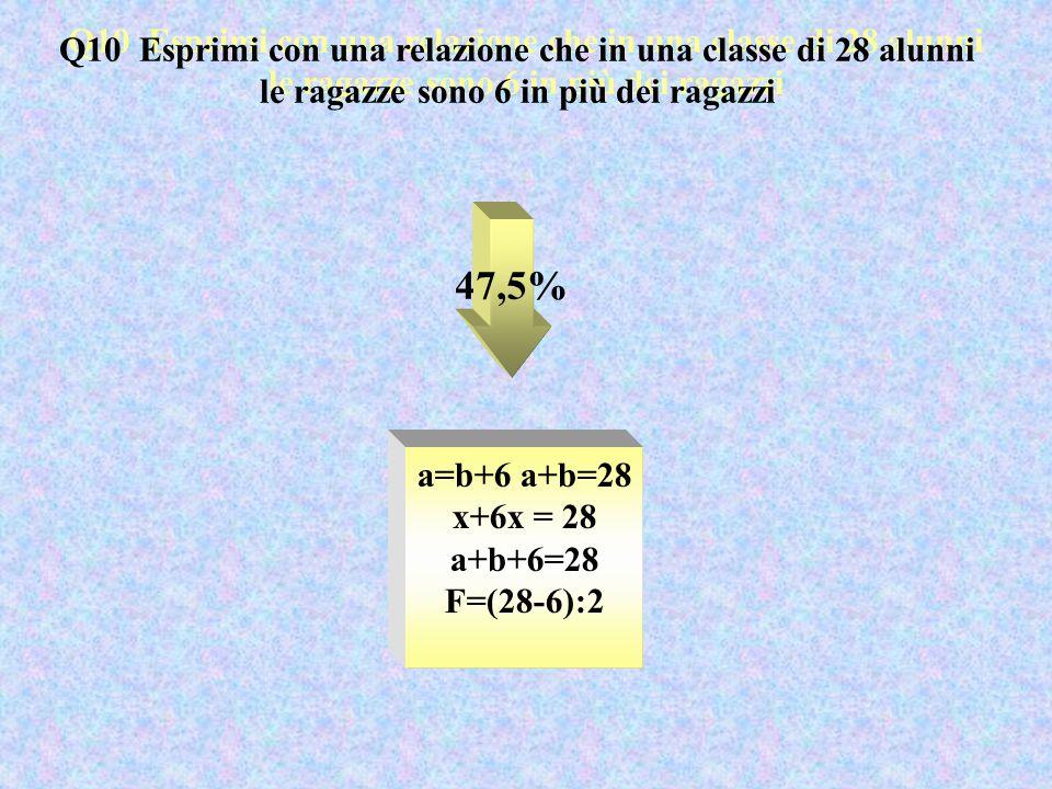 Q10 Esprimi con una relazione che in una classe di 28 alunni le ragazze sono 6 in più dei ragazzi 47,5% a=b+6 a+b=28 x+6x = 28 a+b+6=28 F=(28-6):2