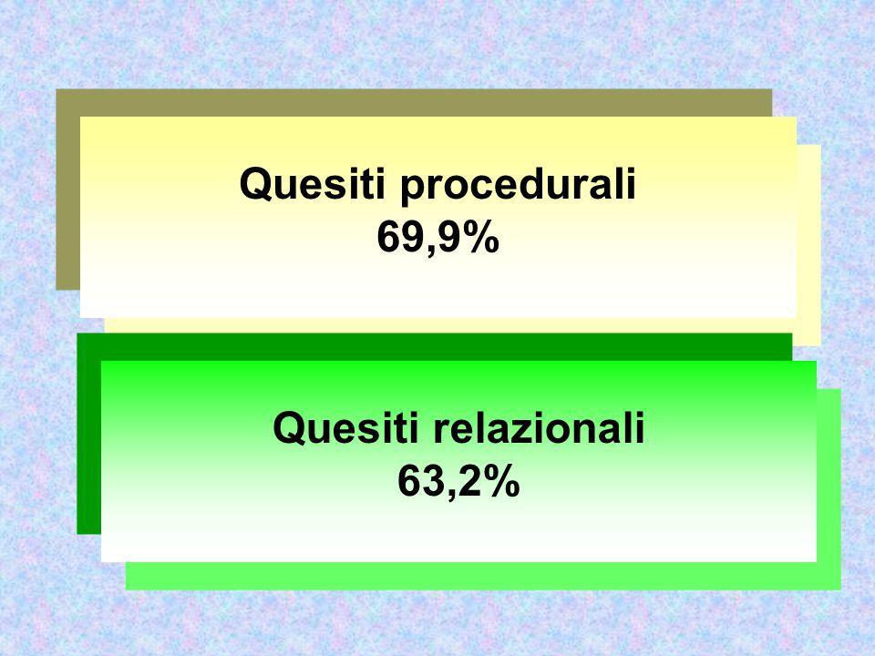 Quesiti procedurali 69,9% Quesiti relazionali 63,2%