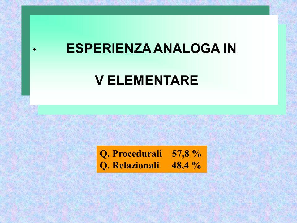 ESPERIENZA ANALOGA IN V ELEMENTARE Q. Procedurali 57,8 % Q. Relazionali 48,4 %