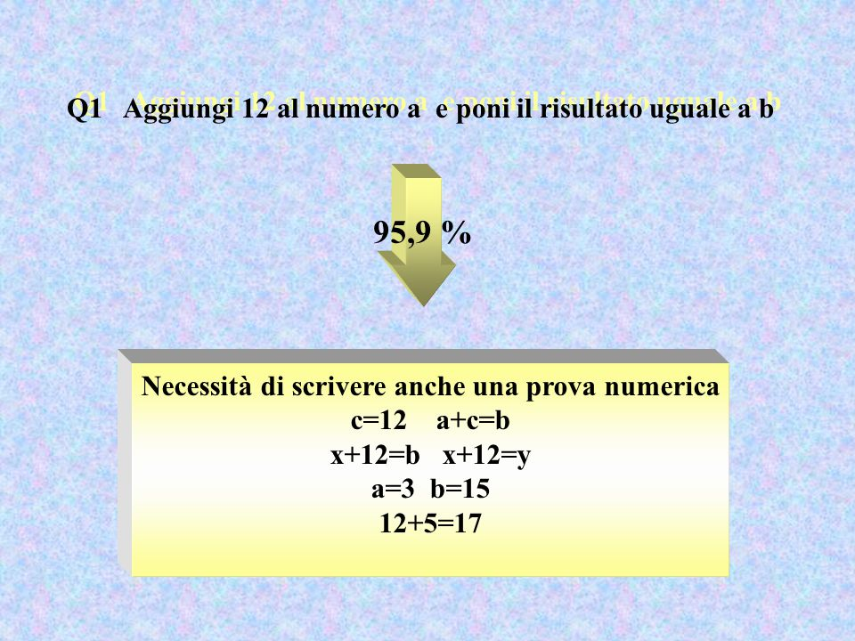 Q1 Aggiungi 12 al numero a e poni il risultato uguale a b 95,9 % Necessità di scrivere anche una prova numerica c=12 a+c=b x+12=b x+12=y a=3 b=15 12+5