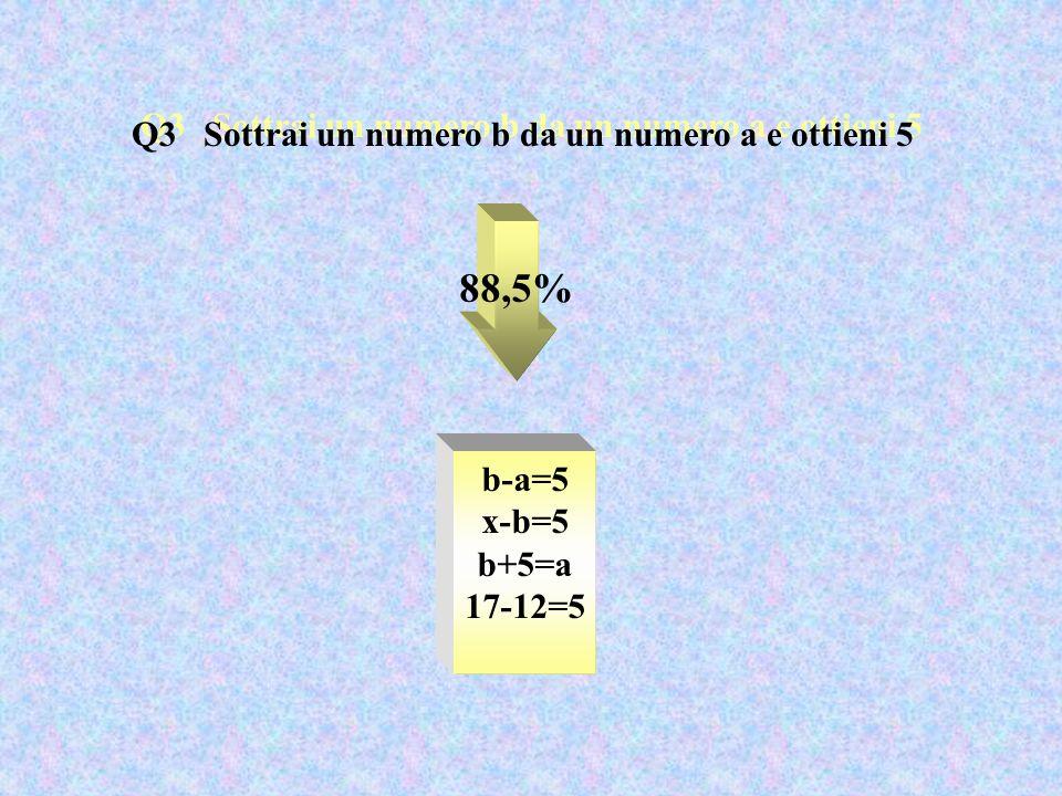 Q3 Sottrai un numero b da un numero a e ottieni 5 88,5% b-a=5 x-b=5 b+5=a 17-12=5