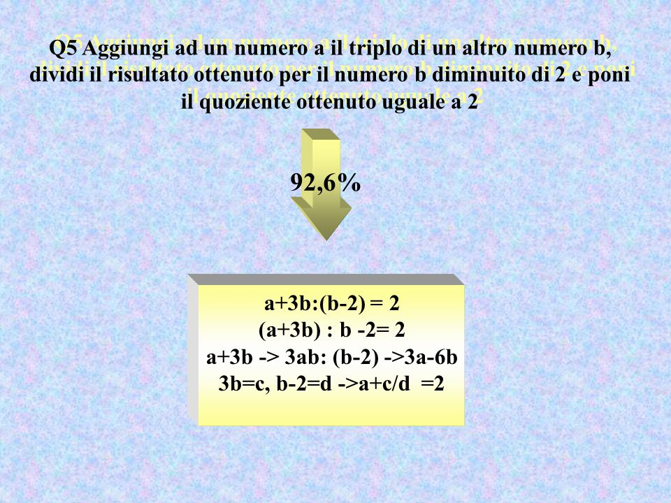 Q5 Aggiungi ad un numero a il triplo di un altro numero b, dividi il risultato ottenuto per il numero b diminuito di 2 e poni il quoziente ottenuto uguale a 2 92,6% a+3b:(b-2) = 2 (a+3b) : b -2= 2 a+3b -> 3ab: (b-2) ->3a-6b 3b=c, b-2=d ->a+c/d =2