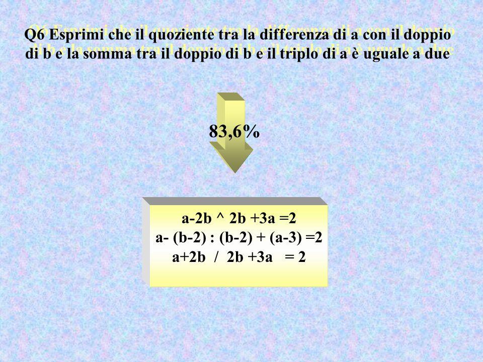 Q7 Considera due numeri e sommali, poi eleva il risultato al quadrato e quindi sottrai il doppio prodotto del primo per il secondo.