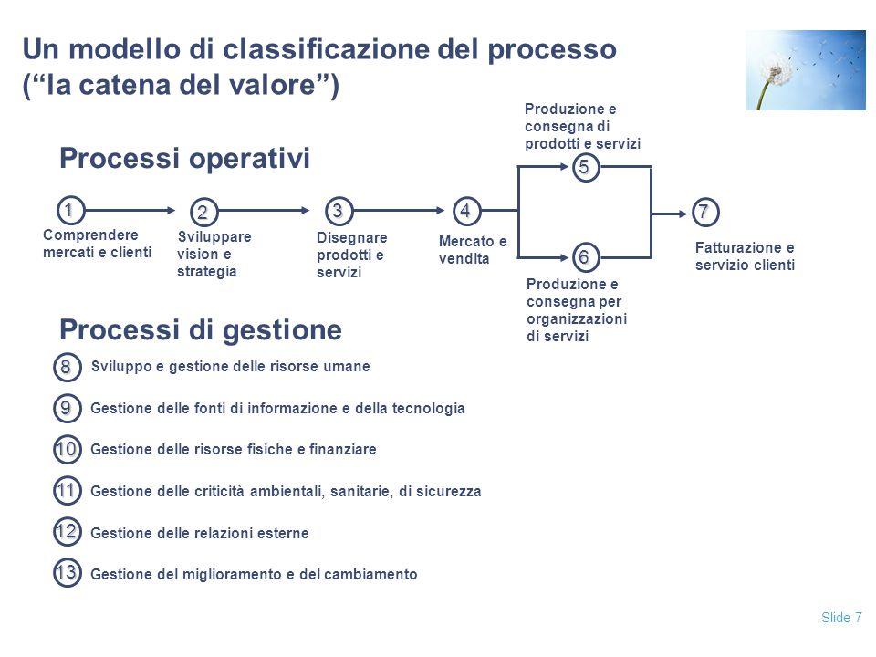 Slide 8 Elaborazione delle transazioni Ogni evento manuale o automatico che modifica i dati registrati o il loro stato, aggiungendo o cambiando le informazioni o applicando un controllo o una valutazione sui dati I conti del Bilancio sono generati da una o più transazioni finanziarie Le transazioni sono raggruppate per classi (sotto- processi), a loro volta raggruppate in processi di business Voci di Bilancio (Conti significativi) Transazioni Classi di transazioni/ Sotto-processi Processi di business
