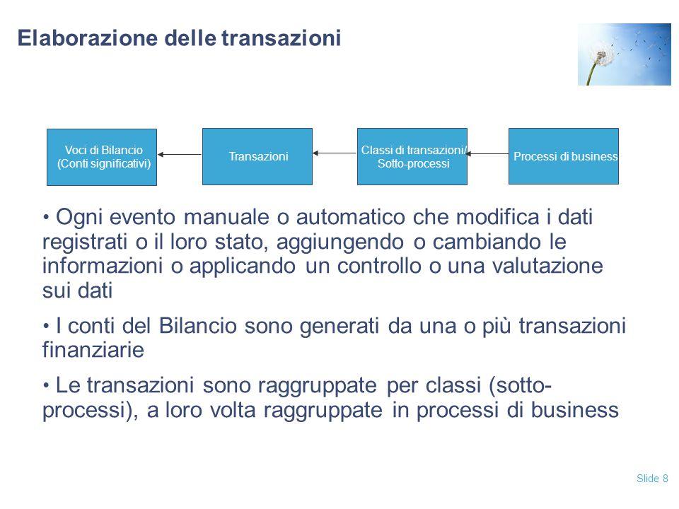 Slide 29 Information Technology General Controls 11.