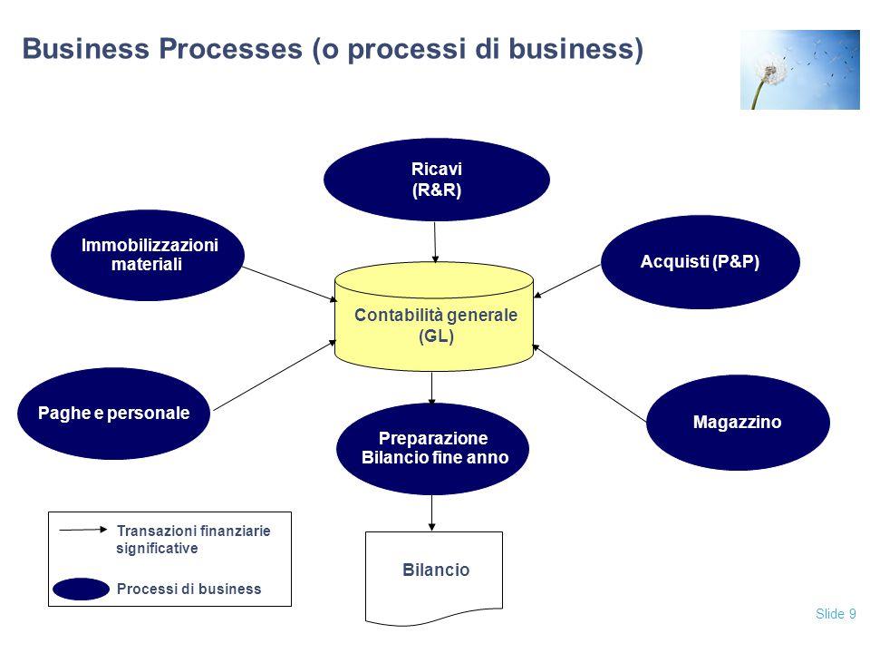 Slide 20 Controlli chiave (segue) Indirizzano le principali asserzioni di bilancio a livello di contabile e gli obiettivi di controllo (CAVR) a livello di business process.
