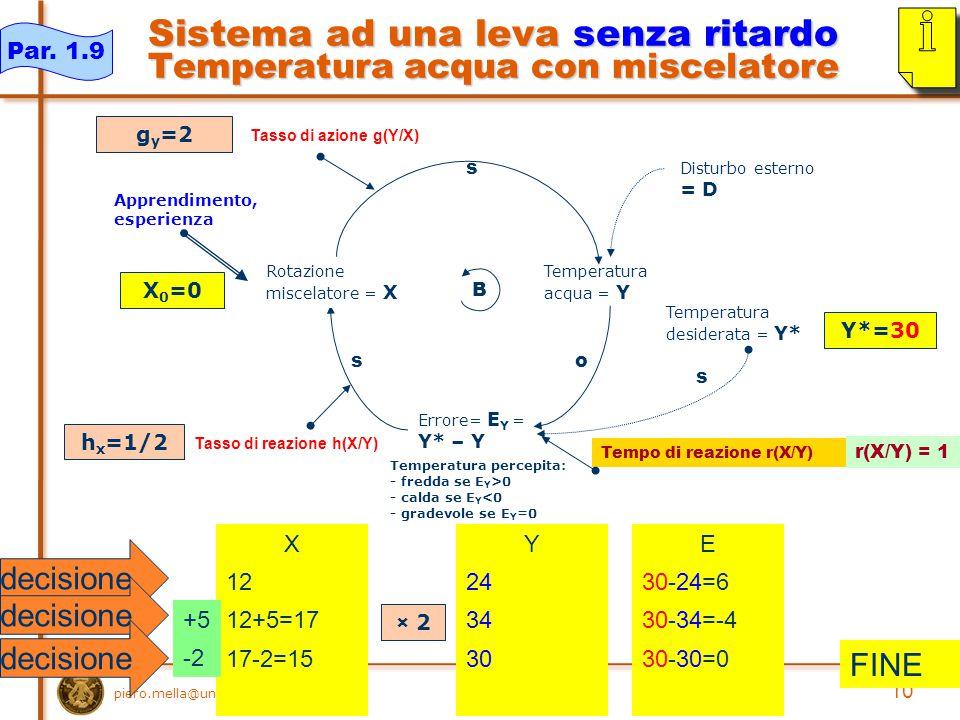 piero.mella@unipv.it 10 Sistema ad una leva senza ritardo Temperatura acqua con miscelatore Temperatura acqua = Y s Temperatura desiderata = Y* Errore= E Y = Y* – Y o s Temperatura percepita: - fredda se E Y >0 - calda se E Y <0 - gradevole se E Y =0 B Disturbo esterno = D Apprendimento, esperienza Tasso di azione g(Y/X) Tasso di reazione h(X/Y) Rotazione miscelatore = X s X 12 12+5=17 17-2=15 E 30-24=6 30-34=-4 30-30=0 Y 24 34 30 X 0 =0 Y*=30 g y =2 h x =1/2 Par.