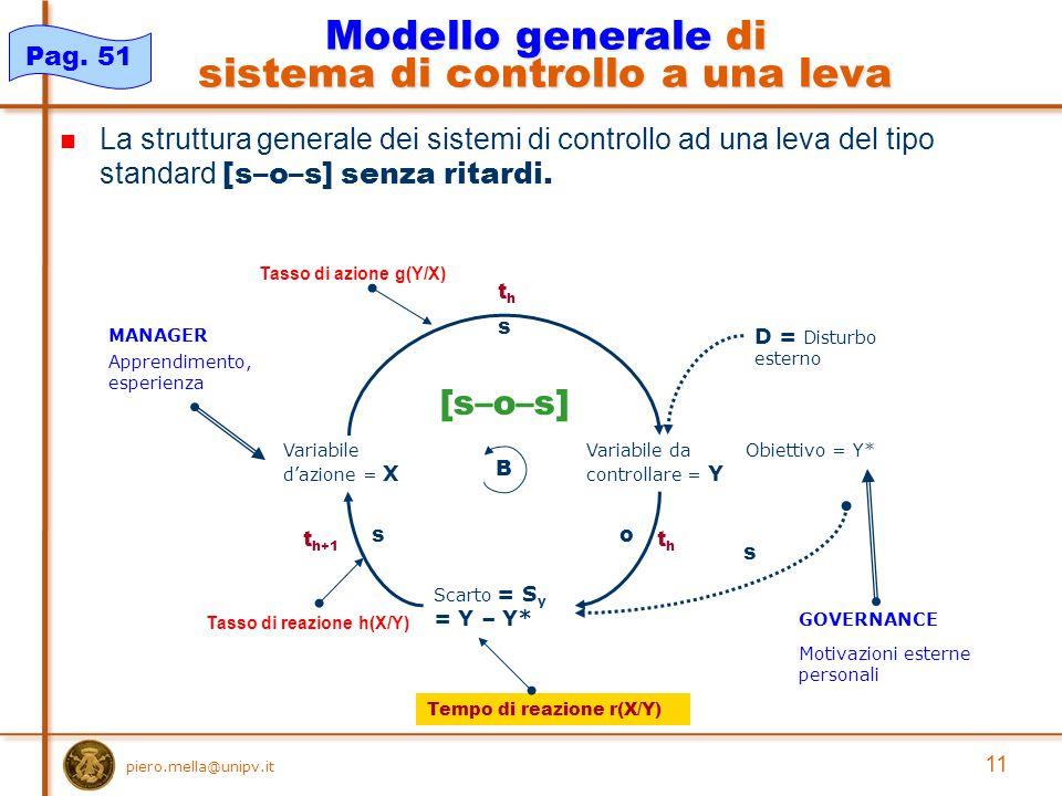 piero.mella@unipv.it 11 La struttura generale dei sistemi di controllo ad una leva del tipo standard [s–o–s] senza ritardi.