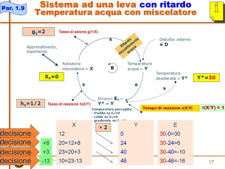 piero.mella@unipv.it 17 Sistema ad una leva con ritardo Temperatura acqua con miscelatore Temperatura acqua = Y s Temperatura desiderata = Y* Errore= E Y = Y* – Y o s Temperatura percepita: - fredda se E Y >0 - calda se E Y <0 - gradevole se E Y =0 B Disturbo esterno = D Apprendimento, esperienza Tasso di azione g(Y/X) Tasso di reazione h(X/Y) Rotazione miscelatore = X s X 12 20=12+8 23=20+3 10=23-13 E 30-0=30 30-24=6 30-40=-10 30-46=-16 Y 0 24 40 46 X 0 =0 Y*=30 g y =2 h x =1/2 Par.