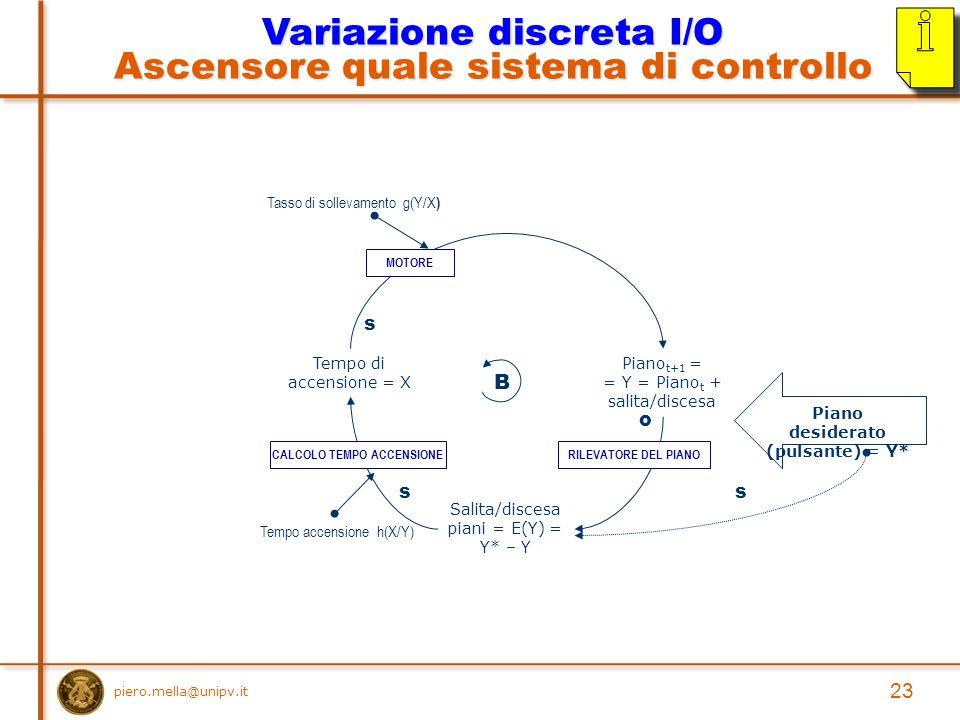 piero.mella@unipv.it Piano t+1 = = Y = Piano t + salita/discesa Tempo di accensione = X Piano desiderato (pulsante) = Y* Salita/discesa piani = E(Y) = Y* – Y s o ss B Tasso di sollevamento g(Y/X ) Tempo accensione h(X/Y) RILEVATORE DEL PIANO MOTORE CALCOLO TEMPO ACCENSIONE Variazione discreta I/O Ascensore quale sistema di controllo 23