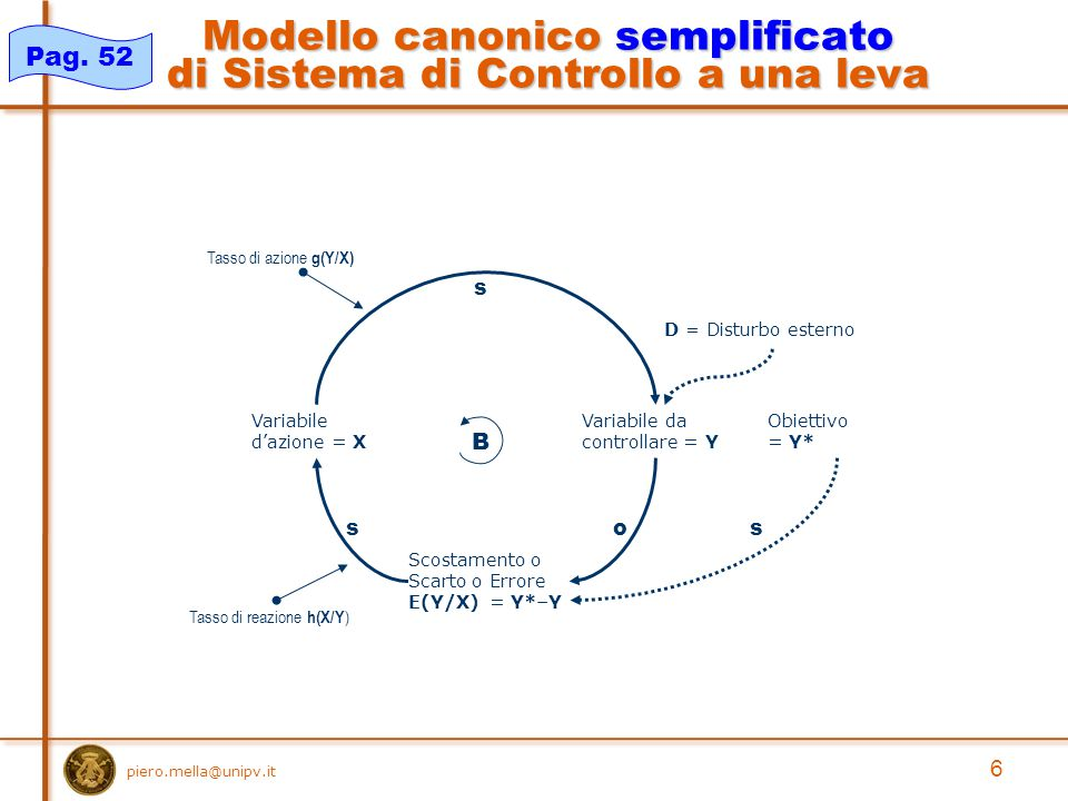 piero.mella@unipv.it 6 Modello canonico semplificato di Sistema di Controllo a una leva Variabile da controllare = Y Variabile d'azione = X Obiettivo = Y* Scostamento o Scarto o Errore E(Y/X) = Y*–Y s oss B D = Disturbo esterno Tasso di azione g(Y/X) Tasso di reazione h(X/Y ) Pag.