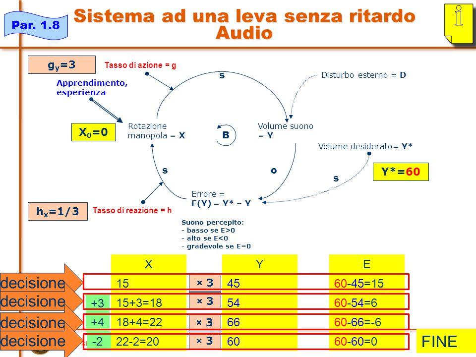 piero.mella@unipv.it 9 Sistema ad una leva senza ritardo Audio Volume suono = Y Rotazione manopola = X s Volume desiderato= Y* Errore = E(Y) = Y* – Y o s Suono percepito: - basso se E>0 - alto se E<0 - gradevole se E=0 B s Disturbo esterno = D X 15 15+3=18 18+4=22 22-2=20 E 60-45=15 60-54=6 60-66=-6 60-60=0 Y 45 54 66 60 X 0 =0 Y*=60 Tasso di azione = g Tasso di reazione = h g y =3 h x =1/3 Par.