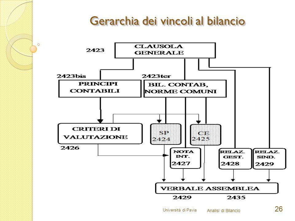 Università di Pavia Analisi di Bilancio 26 Gerarchia dei vincoli al bilancio