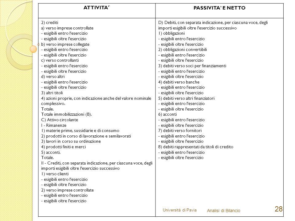 Università di Pavia Analisi di Bilancio 28 ATTIVITA'PASSIVITA' E NETTO 2) crediti a) verso imprese controllate - esigibili entro l'esercizio - esigibi