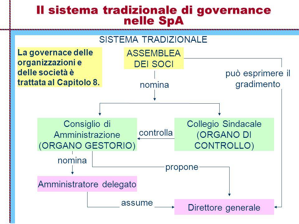 Il sistema tradizionale di governance nelle SpA SISTEMA TRADIZIONALE ASSEMBLEA DEI SOCI nomina Consiglio di Amministrazione (ORGANO GESTORIO) Collegio
