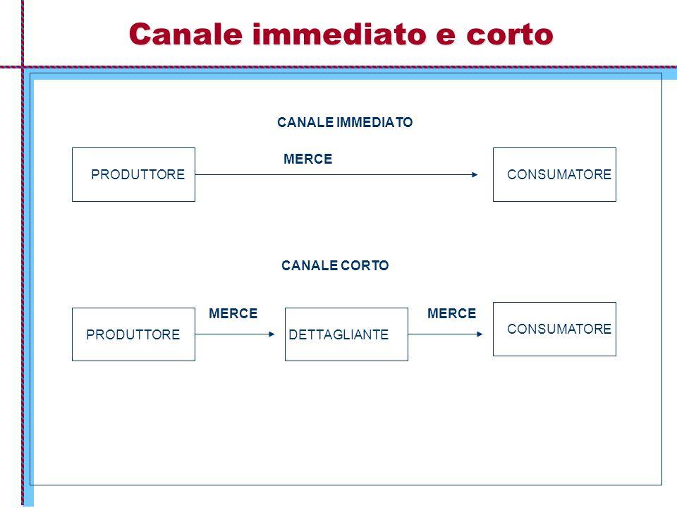 Canale immediato e corto CANALE IMMEDIATO MERCE PRODUTTORECONSUMATORE PRODUTTORE CONSUMATORE DETTAGLIANTE MERCE CANALE CORTO