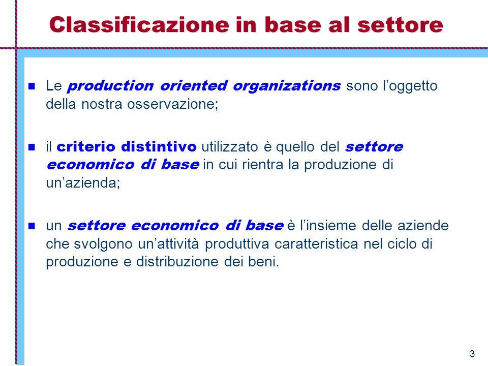3 Classificazione in base al settore Le production oriented organizations sono l'oggetto della nostra osservazione; il criterio distintivo utilizzato è quello del settore economico di base in cui rientra la produzione di un'azienda; un settore economico di base è l'insieme delle aziende che svolgono un'attività produttiva caratteristica nel ciclo di produzione e distribuzione dei beni.