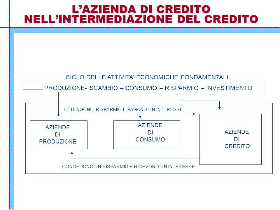 L'AZIENDA DI CREDITO NELL'INTERMEDIAZIONE DEL CREDITO CICLO DELLE ATTIVITA' ECONOMICHE FONDAMENTALI PRODUZIONE- SCAMBIO – CONSUMO – RISPARMIO – INVESTIMENTO AZIENDE DI CREDITO AZIENDE DI PRODUZIONE AZIENDE DI CONSUMO OTTENGONO RISPARMIO E PAGANO UN INTERESSE CONCEDONO UN RISPARMIO E RICEVONO UN INTERESSE