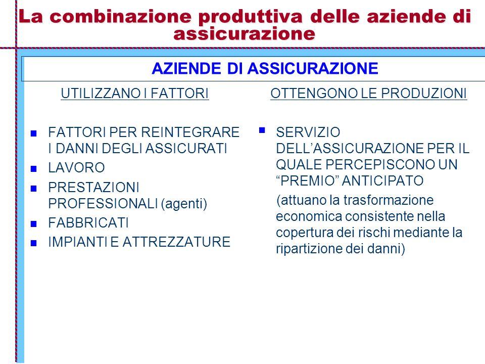 La combinazione produttiva delle aziende di assicurazione UTILIZZANO I FATTORI FATTORI PER REINTEGRARE I DANNI DEGLI ASSICURATI LAVORO PRESTAZIONI PROFESSIONALI (agenti) FABBRICATI IMPIANTI E ATTREZZATURE OTTENGONO LE PRODUZIONI  SERVIZIO DELL'ASSICURAZIONE PER IL QUALE PERCEPISCONO UN PREMIO ANTICIPATO (attuano la trasformazione economica consistente nella copertura dei rischi mediante la ripartizione dei danni) AZIENDE DI ASSICURAZIONE