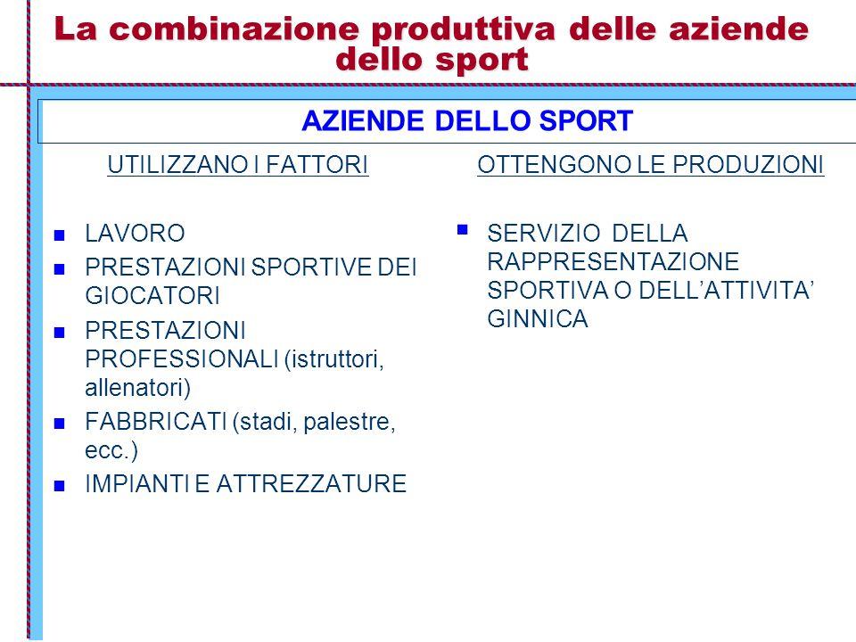 La combinazione produttiva delle aziende dello sport UTILIZZANO I FATTORI LAVORO PRESTAZIONI SPORTIVE DEI GIOCATORI PRESTAZIONI PROFESSIONALI (istruttori, allenatori) FABBRICATI (stadi, palestre, ecc.) IMPIANTI E ATTREZZATURE OTTENGONO LE PRODUZIONI  SERVIZIO DELLA RAPPRESENTAZIONE SPORTIVA O DELL'ATTIVITA' GINNICA AZIENDE DELLO SPORT