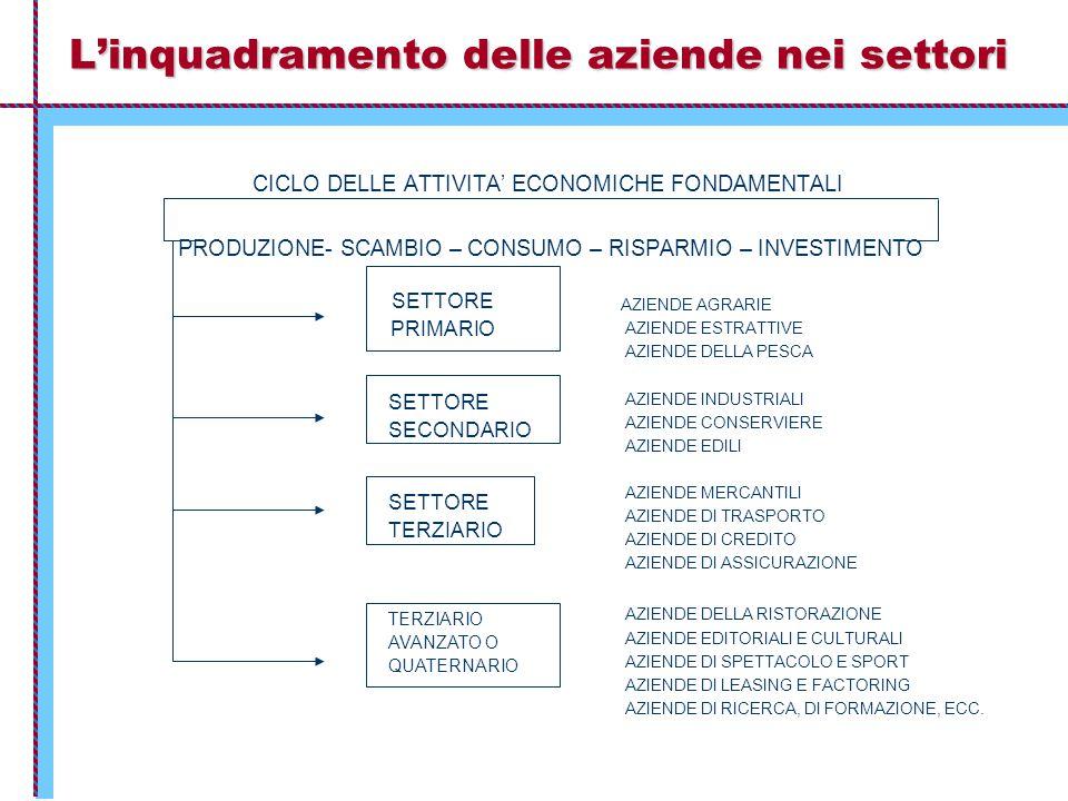 L'inquadramento delle aziende nei settori SETTORE PRIMARIO SETTORE SECONDARIO SETTORE TERZIARIO AVANZATO O QUATERNARIO CICLO DELLE ATTIVITA' ECONOMICHE FONDAMENTALI PRODUZIONE- SCAMBIO – CONSUMO – RISPARMIO – INVESTIMENTO AZIENDE AGRARIE AZIENDE ESTRATTIVE AZIENDE DELLA PESCA AZIENDE INDUSTRIALI AZIENDE CONSERVIERE AZIENDE EDILI AZIENDE MERCANTILI AZIENDE DI TRASPORTO AZIENDE DI CREDITO AZIENDE DI ASSICURAZIONE AZIENDE DELLA RISTORAZIONE AZIENDE EDITORIALI E CULTURALI AZIENDE DI SPETTACOLO E SPORT AZIENDE DI LEASING E FACTORING AZIENDE DI RICERCA, DI FORMAZIONE, ECC.